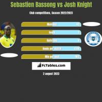 Sebastien Bassong vs Josh Knight h2h player stats