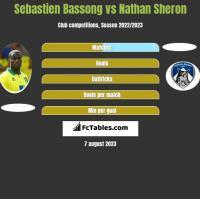 Sebastien Bassong vs Nathan Sheron h2h player stats