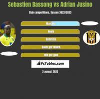 Sebastien Bassong vs Adrian Jusino h2h player stats