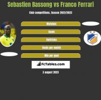 Sebastien Bassong vs Franco Ferrari h2h player stats