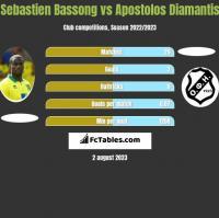Sebastien Bassong vs Apostolos Diamantis h2h player stats