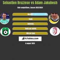 Sebastien Bruzzese vs Adam Jakubech h2h player stats
