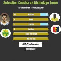 Sebastien Corchia vs Abdoulaye Toure h2h player stats
