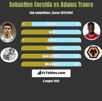 Sebastien Corchia vs Adama Traore h2h player stats