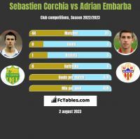 Sebastien Corchia vs Adrian Embarba h2h player stats