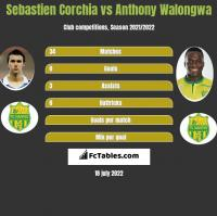 Sebastien Corchia vs Anthony Walongwa h2h player stats