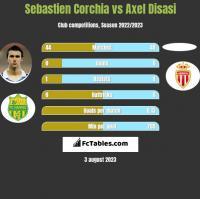 Sebastien Corchia vs Axel Disasi h2h player stats
