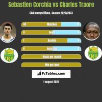Sebastien Corchia vs Charles Traore h2h player stats