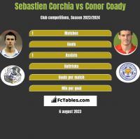 Sebastien Corchia vs Conor Coady h2h player stats