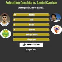 Sebastien Corchia vs Daniel Carrico h2h player stats