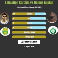 Sebastien Corchia vs Dennis Appiah h2h player stats