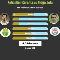 Sebastien Corchia vs Diogo Jota h2h player stats