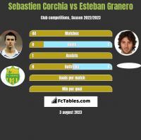 Sebastien Corchia vs Esteban Granero h2h player stats