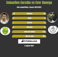 Sebastien Corchia vs Ever Banega h2h player stats