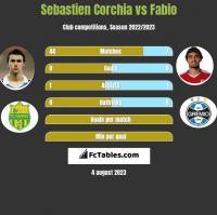 Sebastien Corchia vs Fabio h2h player stats