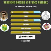 Sebastien Corchia vs Franco Vazquez h2h player stats