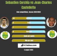 Sebastien Corchia vs Jean-Charles Castelletto h2h player stats