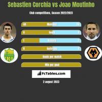 Sebastien Corchia vs Joao Moutinho h2h player stats