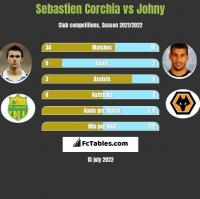 Sebastien Corchia vs Johny h2h player stats
