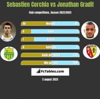 Sebastien Corchia vs Jonathan Gradit h2h player stats