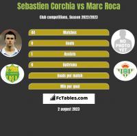 Sebastien Corchia vs Marc Roca h2h player stats