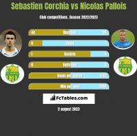 Sebastien Corchia vs Nicolas Pallois h2h player stats