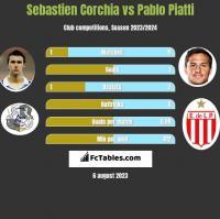 Sebastien Corchia vs Pablo Piatti h2h player stats