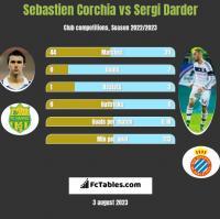 Sebastien Corchia vs Sergi Darder h2h player stats