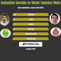 Sebastien Corchia vs Victor Sanchez Mata h2h player stats