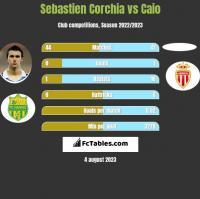 Sebastien Corchia vs Caio h2h player stats