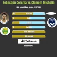 Sebastien Corchia vs Clement Michelin h2h player stats