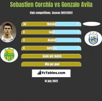 Sebastien Corchia vs Gonzalo Avila h2h player stats