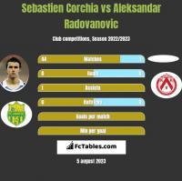 Sebastien Corchia vs Aleksandar Radovanovic h2h player stats