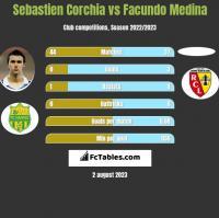 Sebastien Corchia vs Facundo Medina h2h player stats