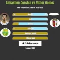 Sebastien Corchia vs Victor Gomez h2h player stats