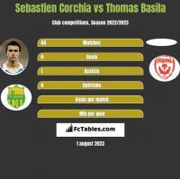 Sebastien Corchia vs Thomas Basila h2h player stats