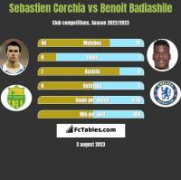 Sebastien Corchia vs Benoit Badiashile h2h player stats