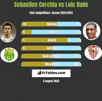 Sebastien Corchia vs Loic Bade h2h player stats
