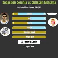 Sebastien Corchia vs Chrislain Matsima h2h player stats