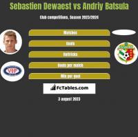 Sebastien Dewaest vs Andriy Batsula h2h player stats