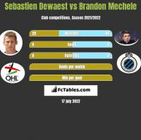 Sebastien Dewaest vs Brandon Mechele h2h player stats