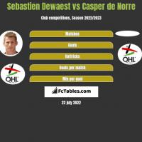 Sebastien Dewaest vs Casper de Norre h2h player stats