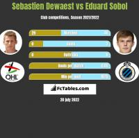 Sebastien Dewaest vs Eduard Sobol h2h player stats