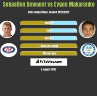 Sebastien Dewaest vs Jewhen Makarenko h2h player stats