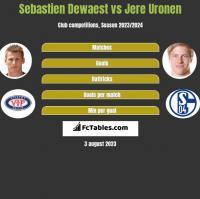 Sebastien Dewaest vs Jere Uronen h2h player stats