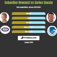 Sebastien Dewaest vs Carlos Cuesta h2h player stats
