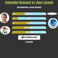 Sebastien Dewaest vs Jhon Lucumi h2h player stats