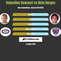 Sebastien Dewaest vs Neto Borges h2h player stats