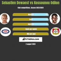 Sebastien Dewaest vs Kossounou Odilon h2h player stats