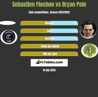 Sebastien Flochon vs Bryan Pele h2h player stats